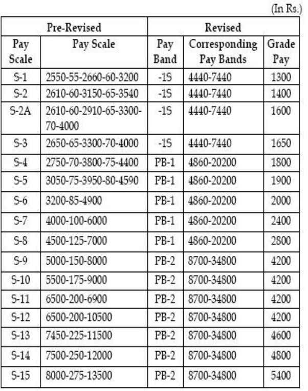 64 PB-3 (15600/–391000/-) is the Pay Band corresponding to Group A services and has a total