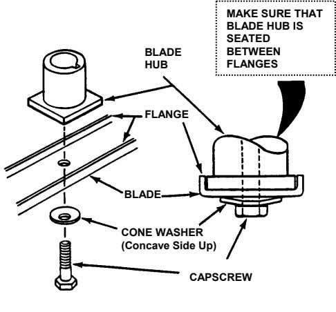 BLADE HUB MAKE SURE THAT BLADE HUB IS SEATED BETWEEN FLANGES FLANGE BLADE CONE WASHER