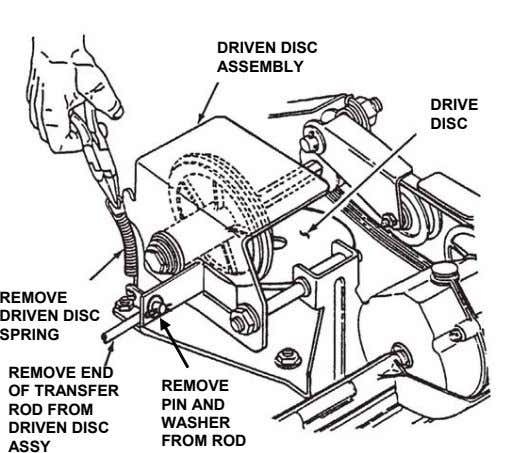 DRIVEN DISC ASSEMBLY DRIVE DISC REMOVE DRIVEN DISC SPRING REMOVE END REMOVE OF TRANSFER PIN