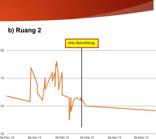b) Ruang 2 AHU Retrofitting 85 75 65 55 26-Dec-12 26-Jan-13 26-Feb-13 26-Mar-13 26-Apr-13 26-May-13