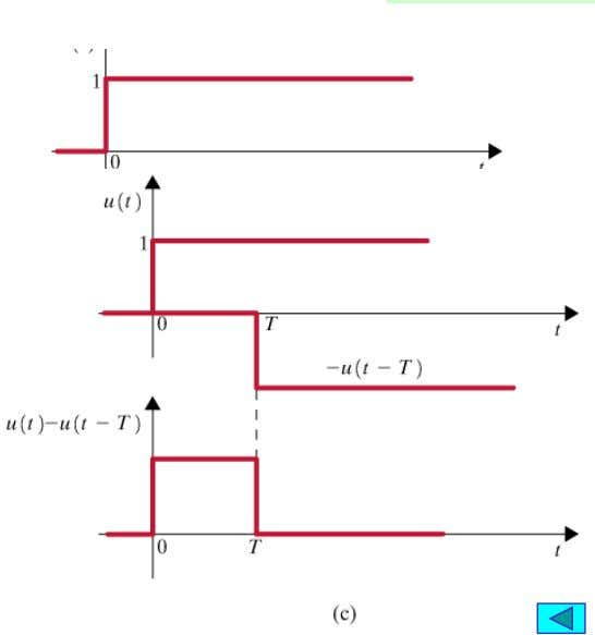 analysis) Unit step For positive time functions f ( t )  f ( t )