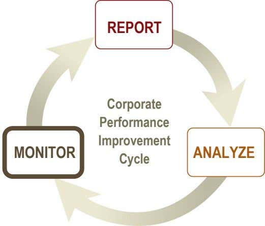 + % 1 / 0 3 Monitoring with MicroStrategy 1. Scorecards & Dashboards • • $