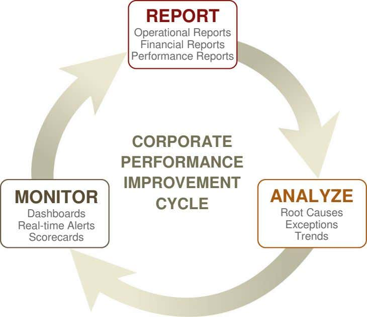 REPORT Operational Reports Financial Reports Performance Reports CORPORATE PERFORMANCE IMPROVEMENT MONITOR ANALYZE