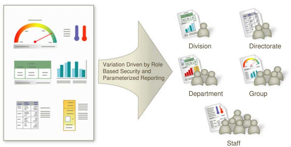 Division Directorate Variation Driven by Role Based Security and Parameterized Reporting Department Group Staff