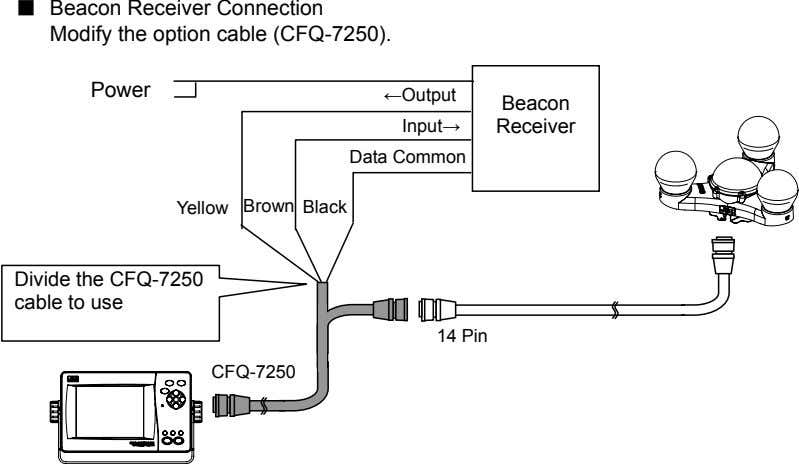 ■ Beacon Receiver Connection Modify the option cable (CFQ-7250). Power ←Output Beacon Input→ Receiver Data