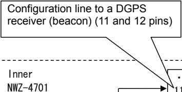 Configuration line to a DGPS receiver (beacon) (11 and 12 pins)