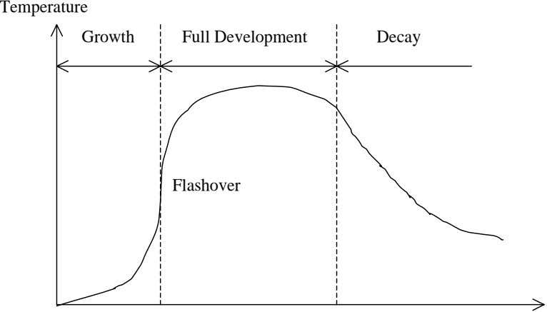 Temperature Growth Full Development Decay Flashover