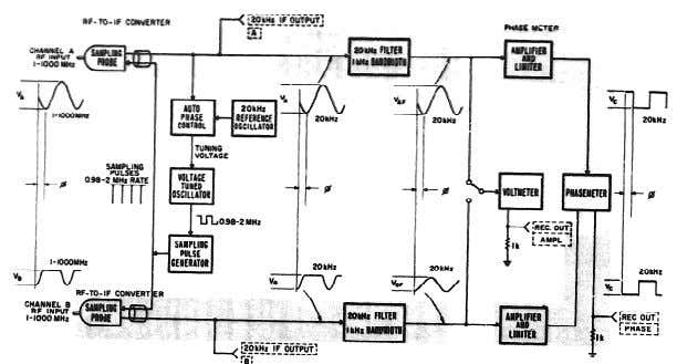 4-2 TM11-6625-2856-14 Model 8405A Figure 4-1. Simplified Overall Block Diagram