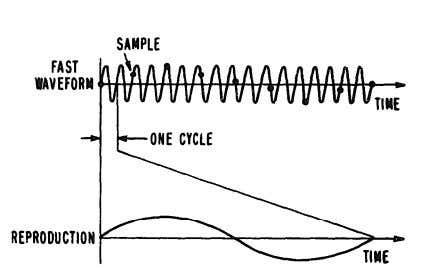 as shown in simply, the sampler is an electronic switch Figure 4-3. Fast Waveform Reproduced on