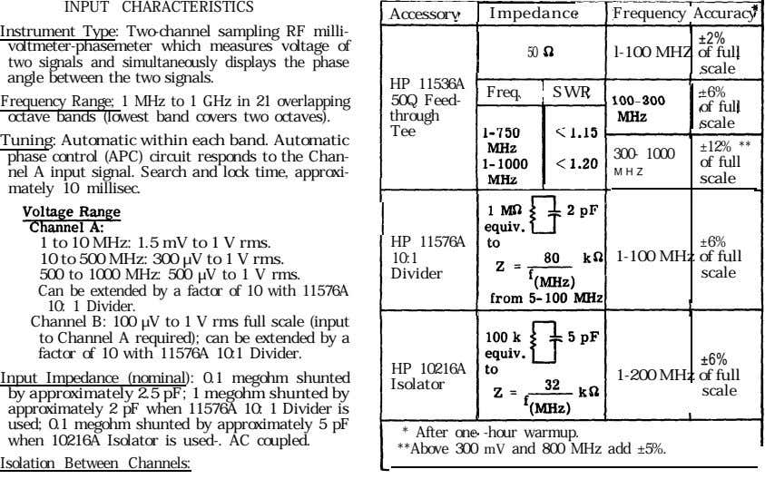 INPUT CHARACTERISTICS Accessorv Impedance Frequency Accuracy Instrument Type: Two-channel sampling RF milli-