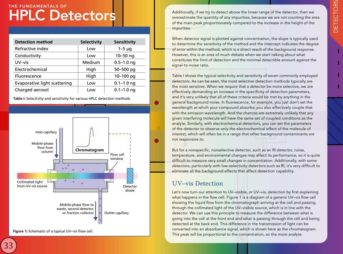 THE FUNDAMENTALS OF HPLC Detectors Additionally, if we try to detect above the linear range