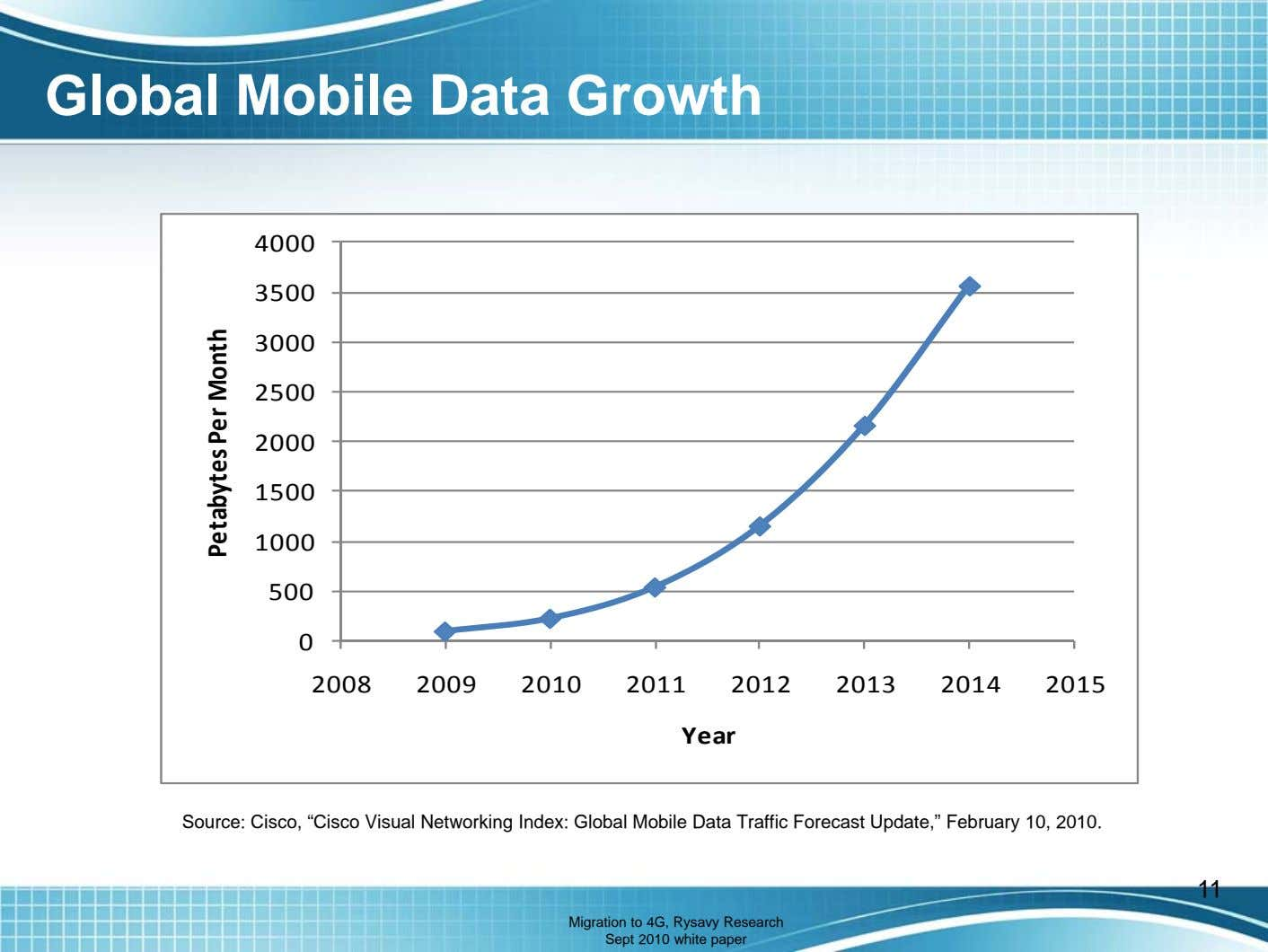 Global Mobile Data Growth 4000 3500 3000 2500 2000 1500 1000 500 0 2008 2009
