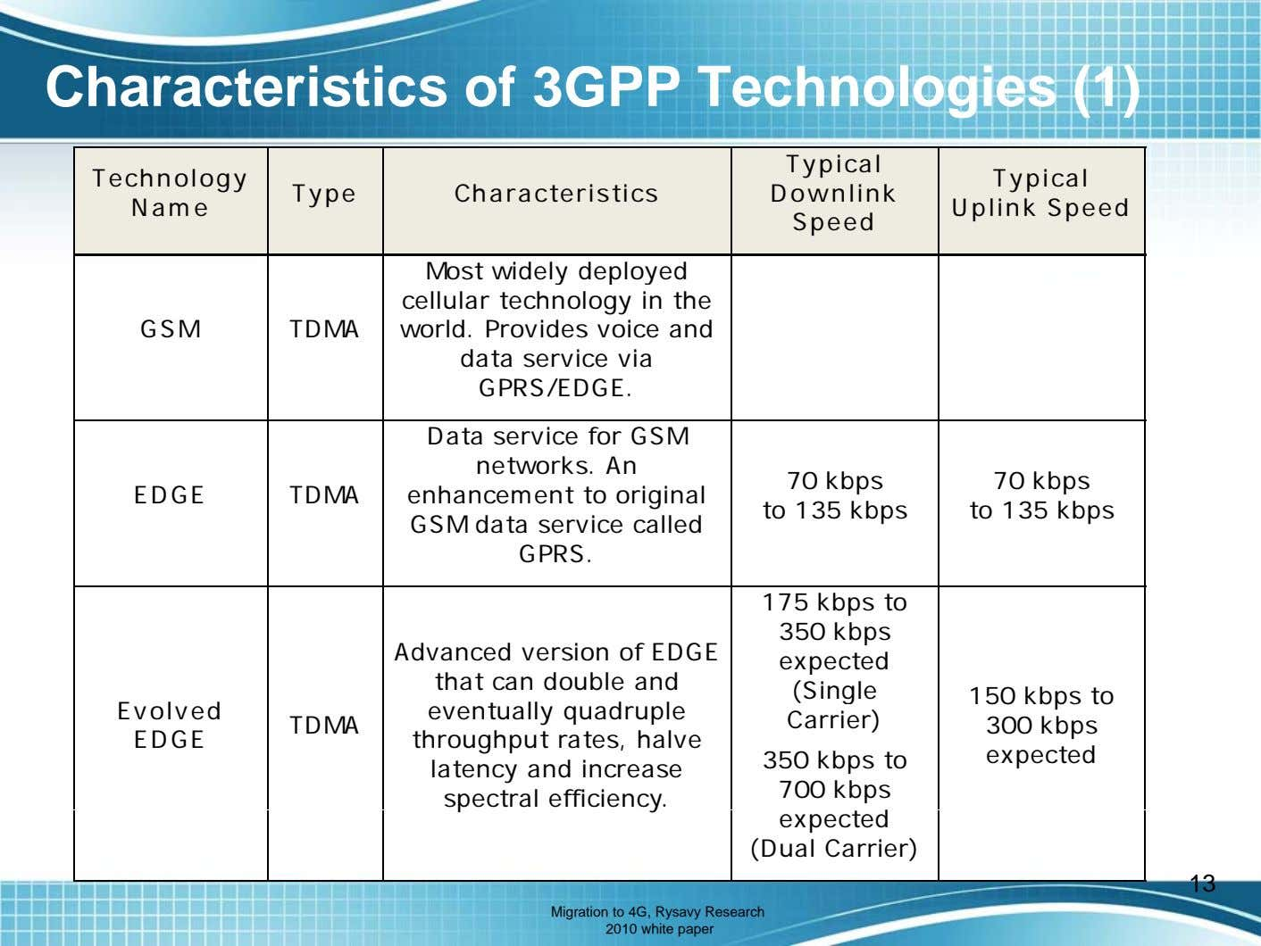 Characteristics of 3GPP Technologies (1) Typical Technology Type Characteristics Downlink Name Typical Uplink