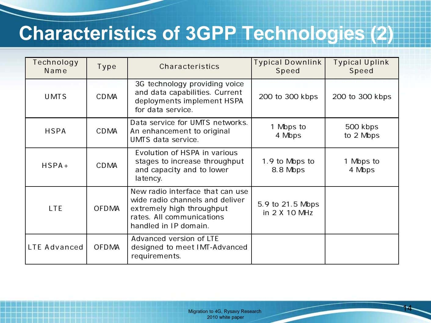 Characteristics of 3GPP Technologies (2) Technology Type Characteristics Name Typical Downlink Speed Typical Uplink