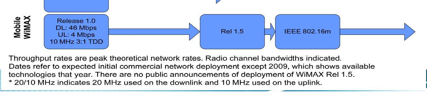 15 Migration to 4G, Rysavy Research 2010 white paper