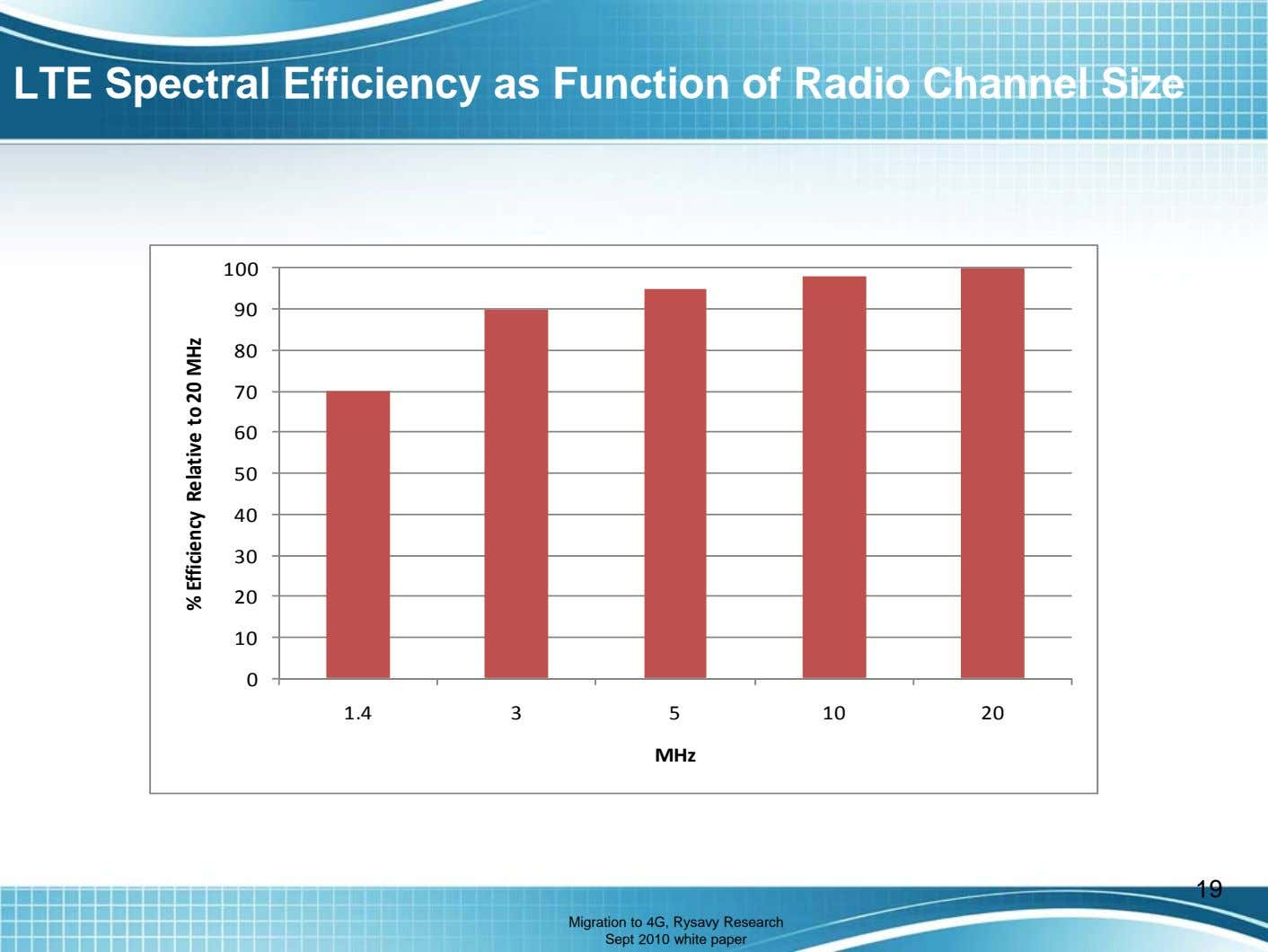 LTE Spectral Efficiency as Function of Radio Channel Size 100 90 80 70 60 50
