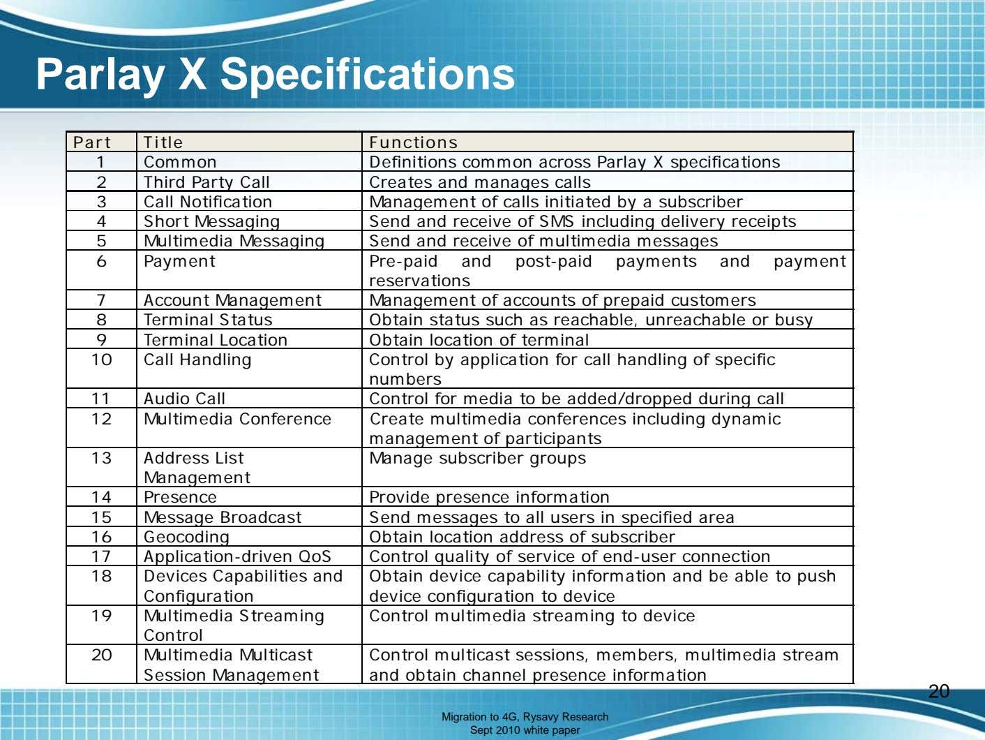Parlay X Specifications Part Title Functions 1 Common Definitions common across Parlay X specifications 2