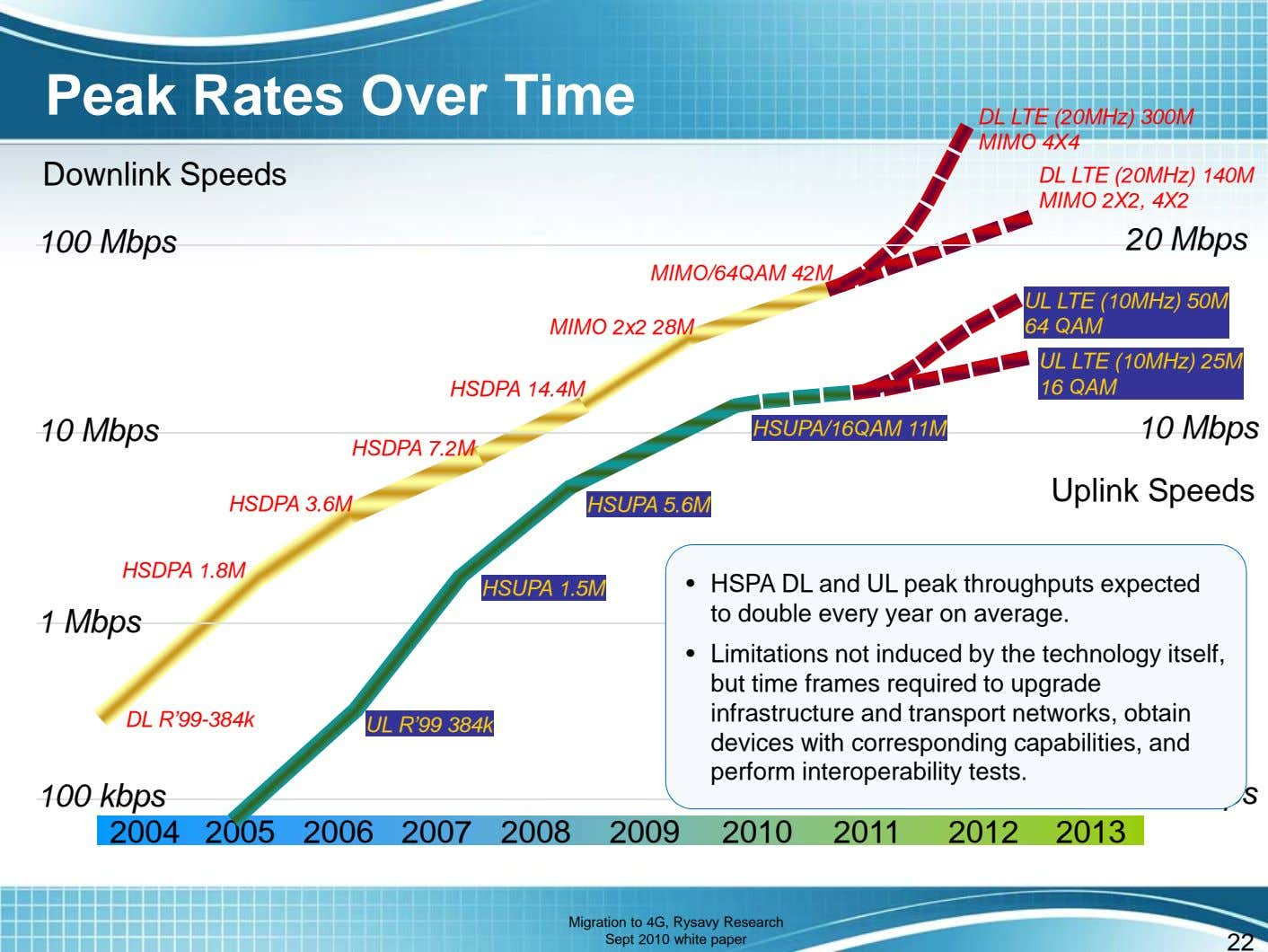 Peak Rates Over Time DL LTE (20MHz) 300M MIMO 4X4 Downlink Speeds DL LTE (20MHz)