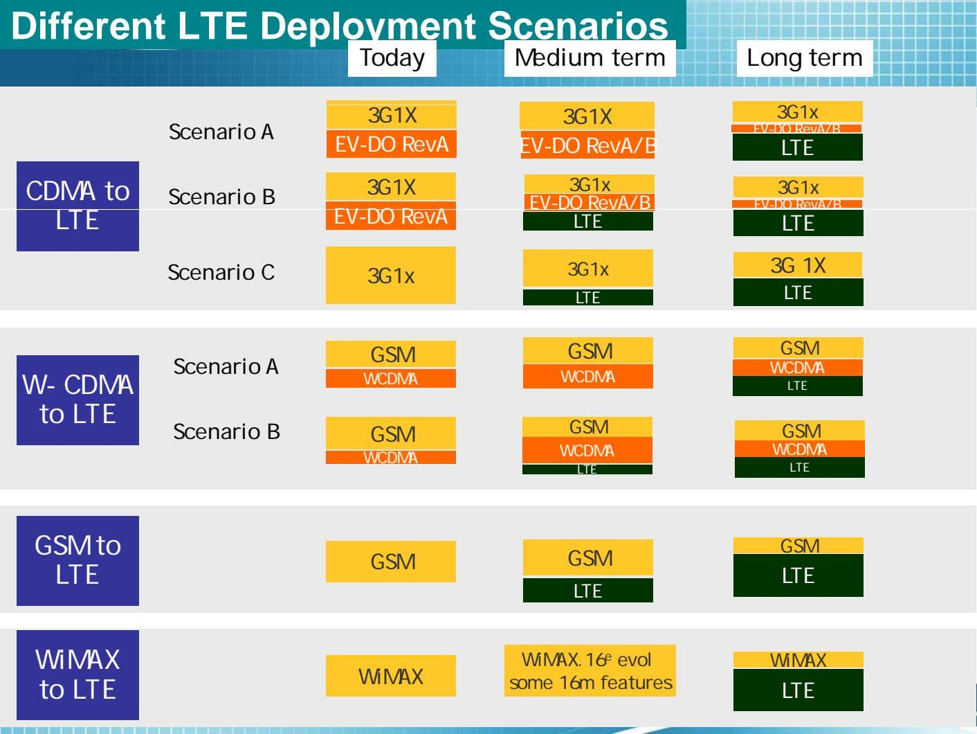Different LTE Deployment Scenarios Today Medium term Long term 3G1X 3G1X 3G1x Scenario A EV-DO