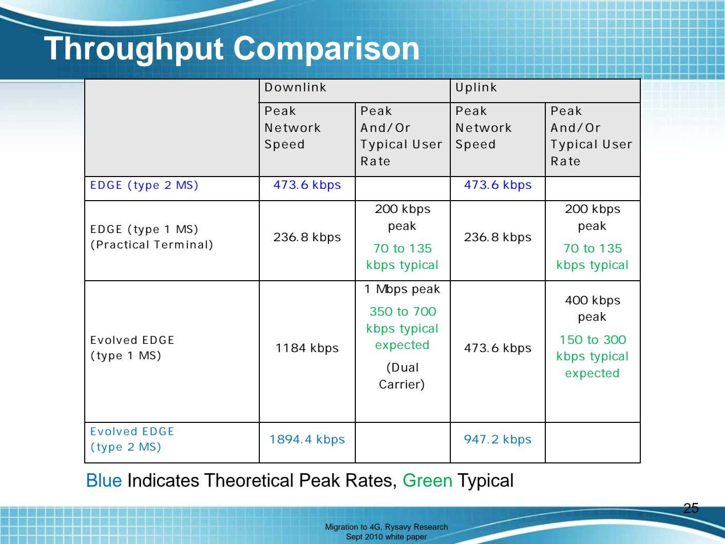 Throughput Comparison Downlink Uplink Peak Peak And/Or Typical User Rate Peak Network Network Speed Speed