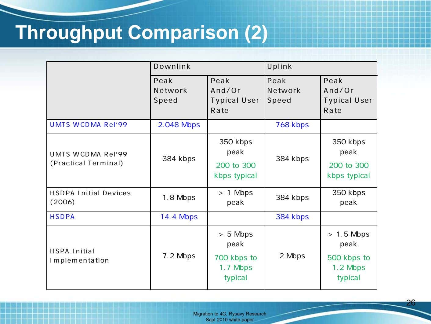 Throughput Comparison (2) Downlink Uplink Peak Peak And/Or Typical User Rate Peak Network Network Speed