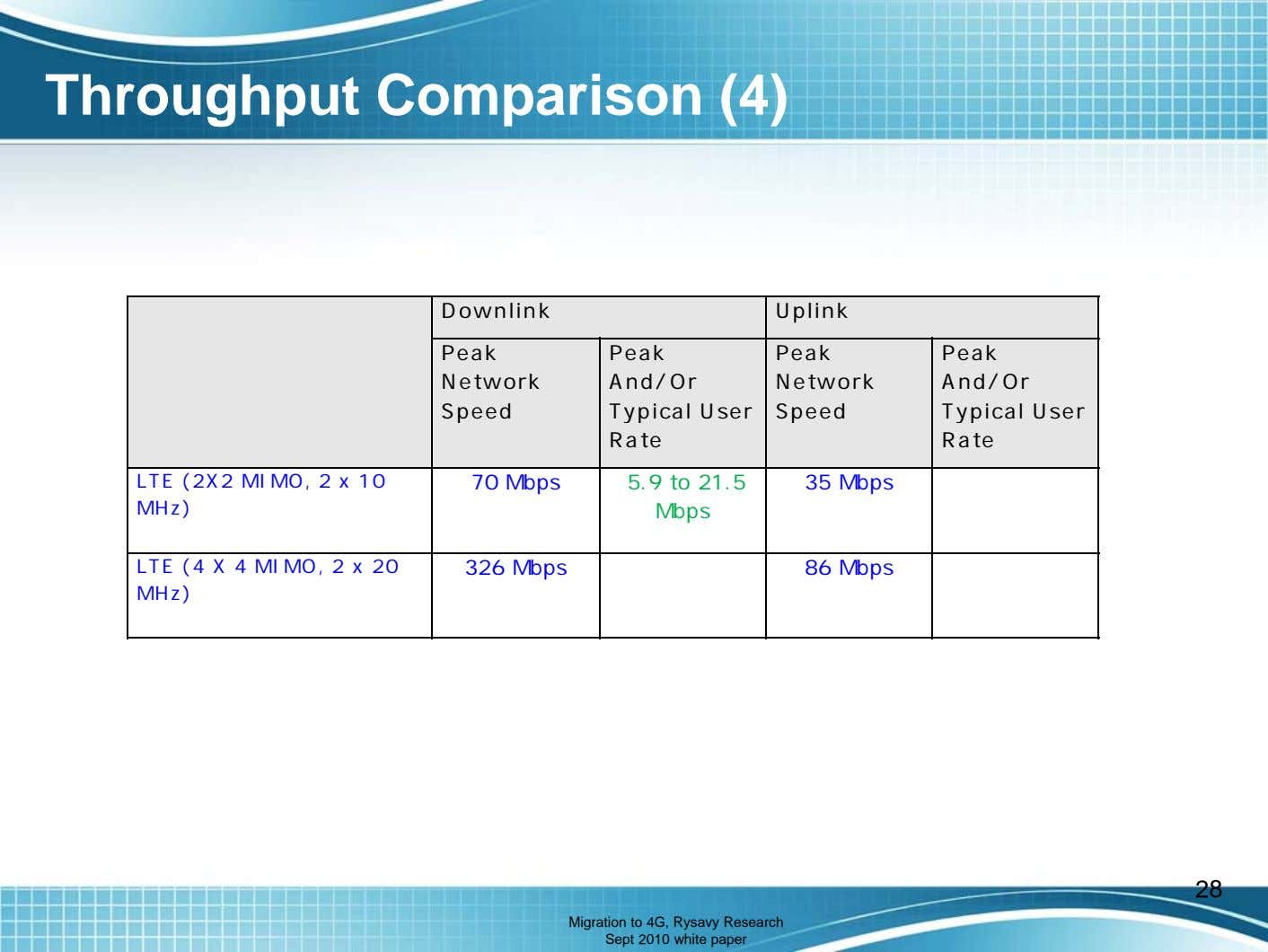Throughput Comparison (4) Downlink Uplink Peak Peak And/Or Typical User Rate Peak Network Network Speed