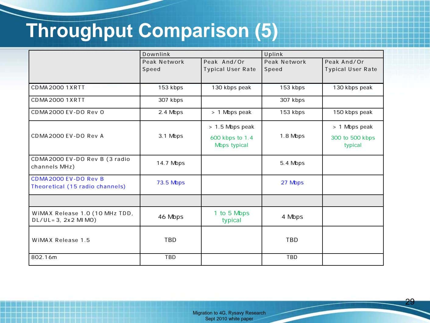 Throughput Comparison (5) Downlink Uplink Peak Network Peak And/Or Typical User Rate Peak Network Speed