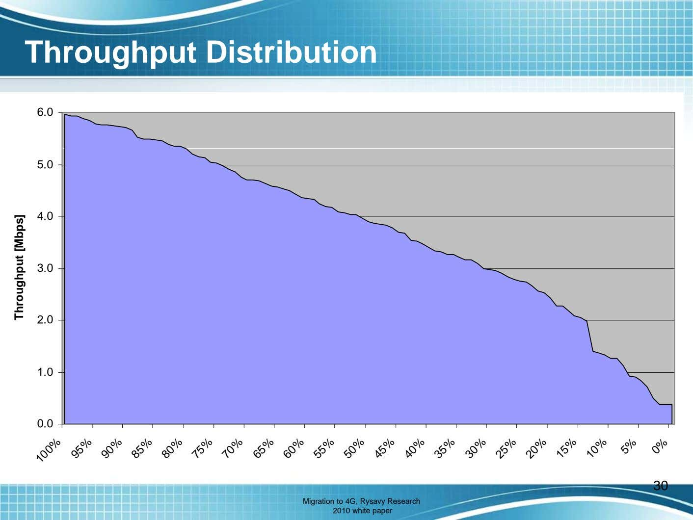 Throughput Distribution 6.0 5.0 4.0 3.0 2.0 1.0 0.0 30 Migration to 4G, Rysavy Research