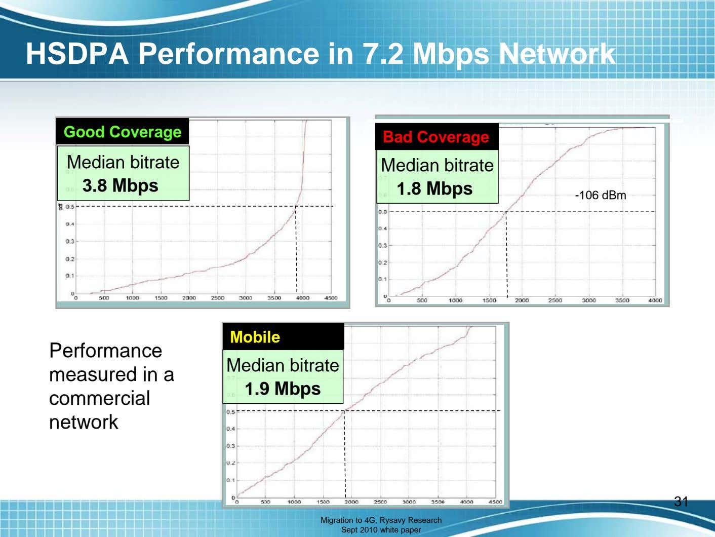 HSDPA Performance in 7.2 Mbps Network Good Coverage Bad Coverage Median bitrate 3.8 Mbps Median