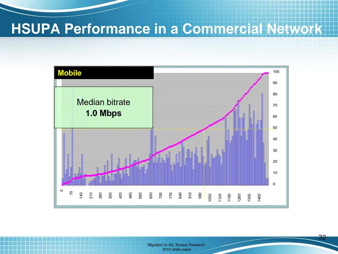 HSUPA Performance in a Commercial Network Mobile 100 90 80 Median bitrate 70 1.0 Mbps