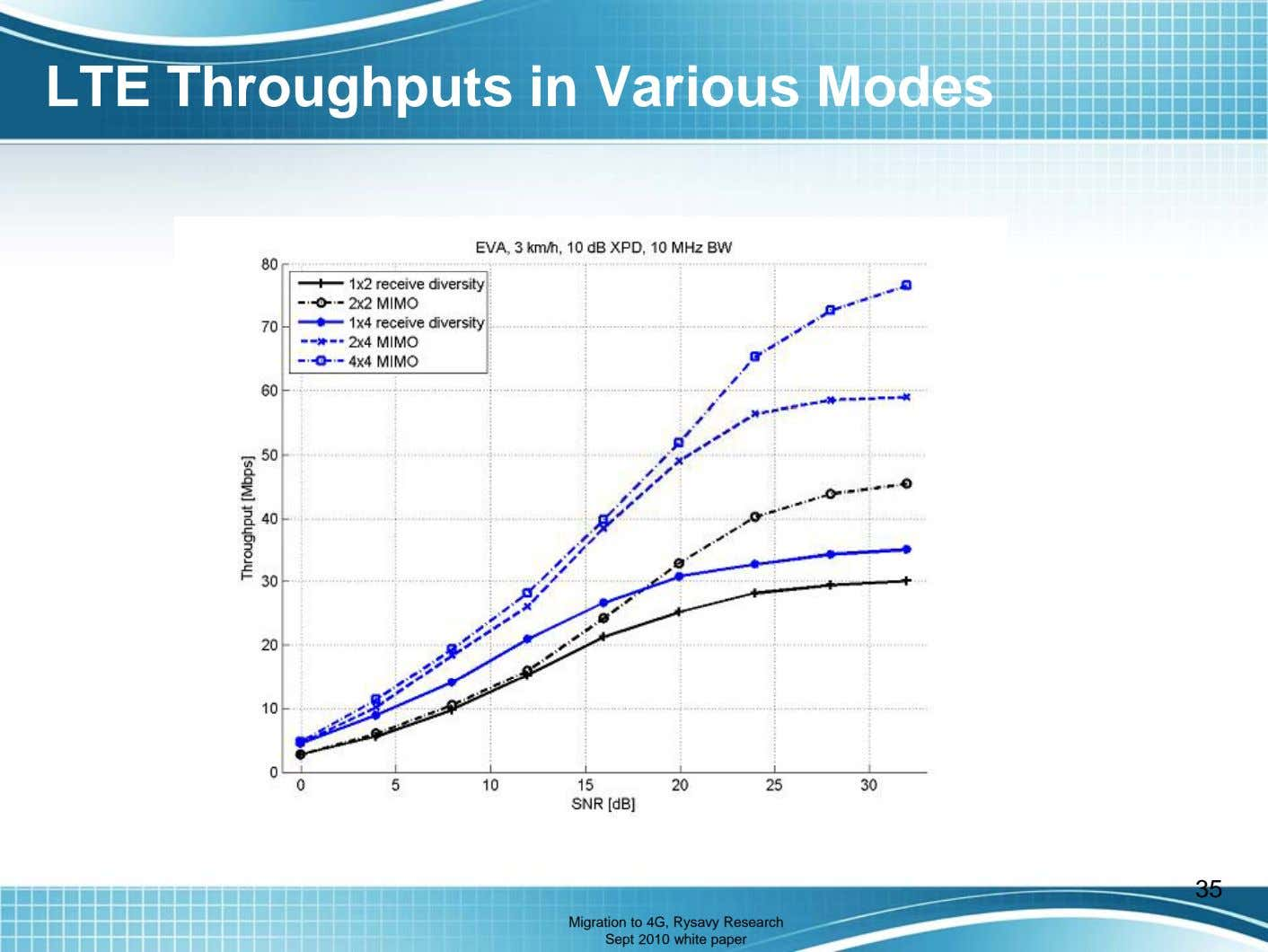 LTE Throughputs in Various Modes 35 Migration to 4G, Rysavy Research Sept 2010 white paper
