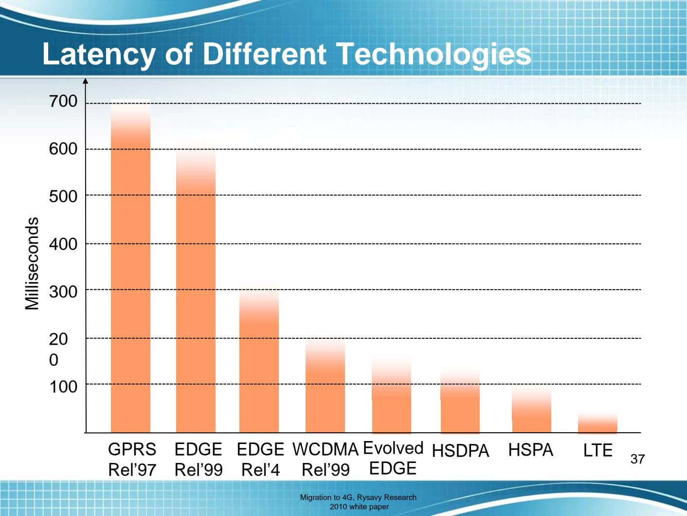 Latency of Different Technologies 700 600 500 400 300 20 0 100 GPRS EDGE EDGE