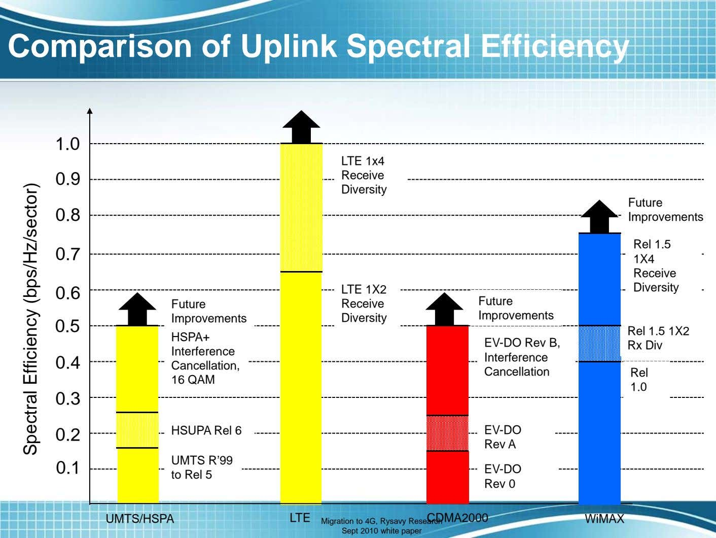 Comparison of Uplink Spectral Efficiency 1.0 LTE 1x4 0.9 Receive Diversity Future 0.8 Improvements Rel