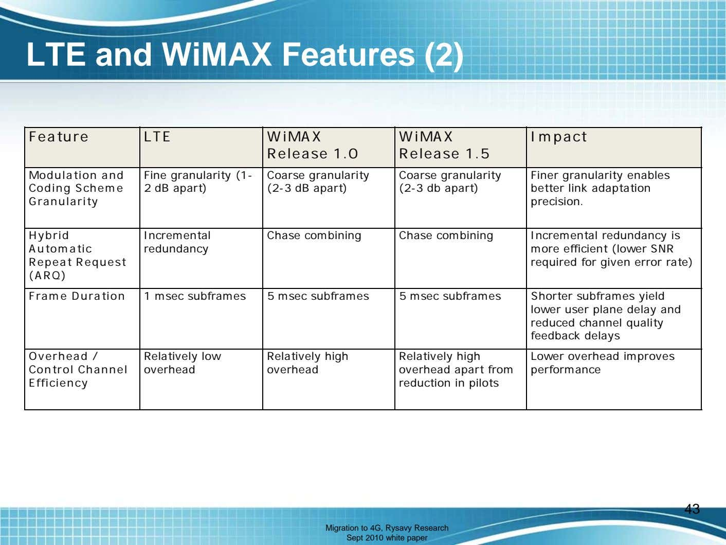 LTE and WiMAX Features (2) Feature LTE WiMAX Release 1 0 WiMAX Impact . Release