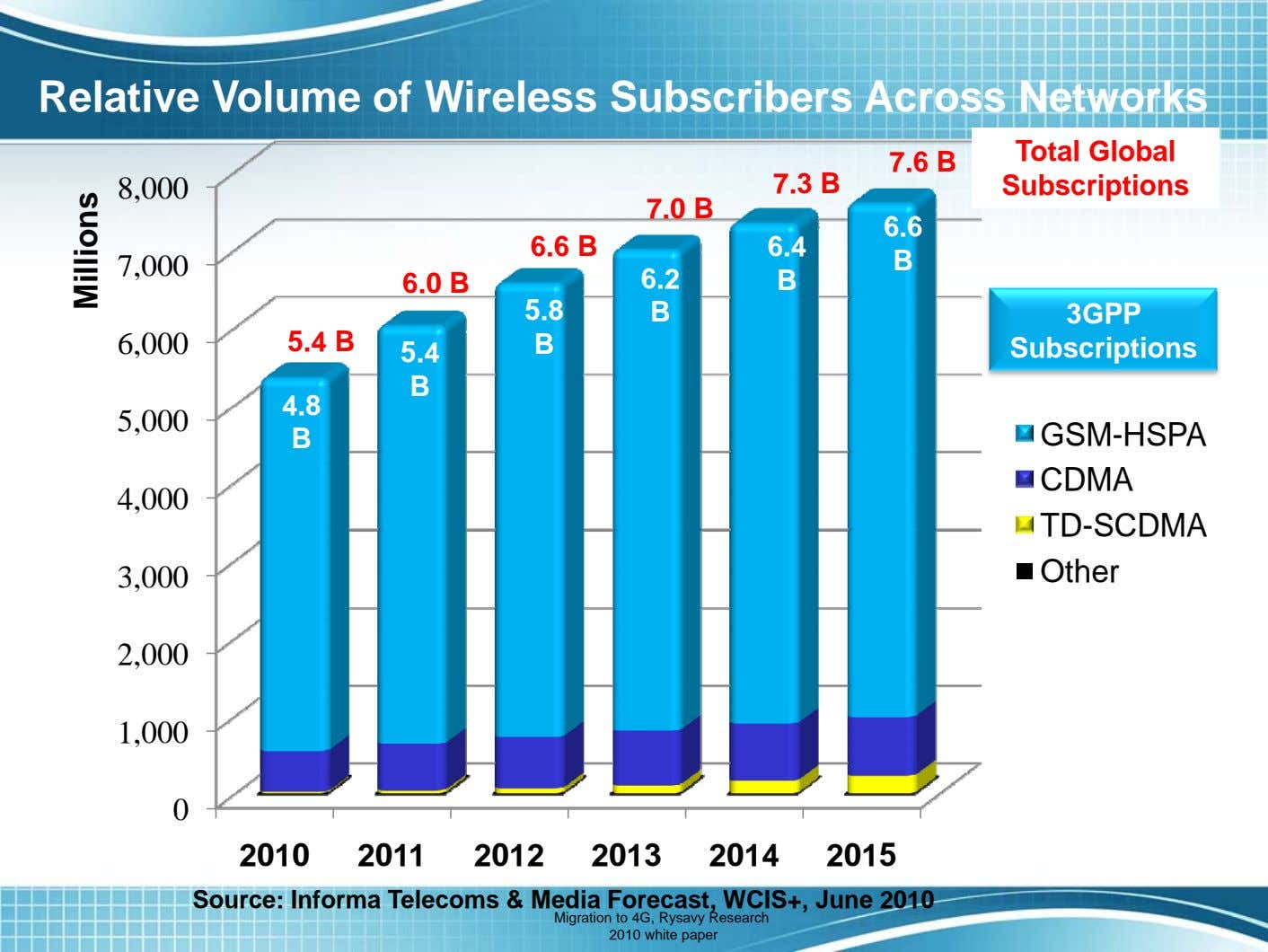 Relative Volume of Wireless Subscribers Across Networks 7.6 B 8,000 7.3 B Total Global Subscriptions