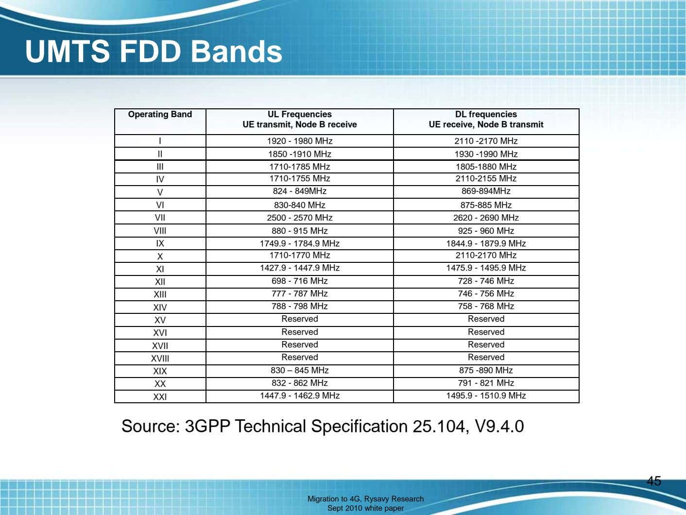 UMTS FDD Bands Operating Band UL Frequencies UE transmit, Node B receive DL frequencies UE