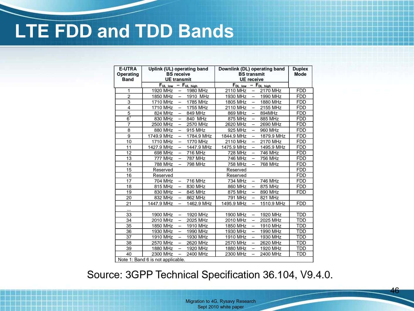 LTE FDD and TDD Bands E-UTRA Uplink (UL) operating band Downlink (DL) operating band Duplex