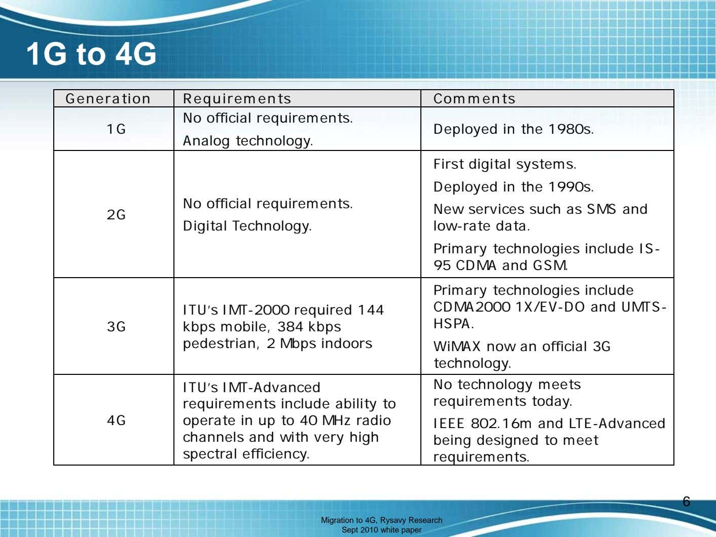 1G to 4G Generation Requirements Comments No official requirements. 1G Deployed in the 1980s. Analog