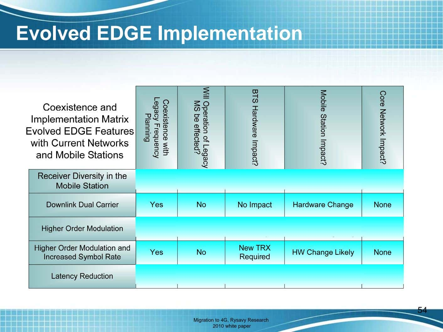 Evolved EDGE Implementation 54 Migration to 4G, Rysavy Research 2010 white paper