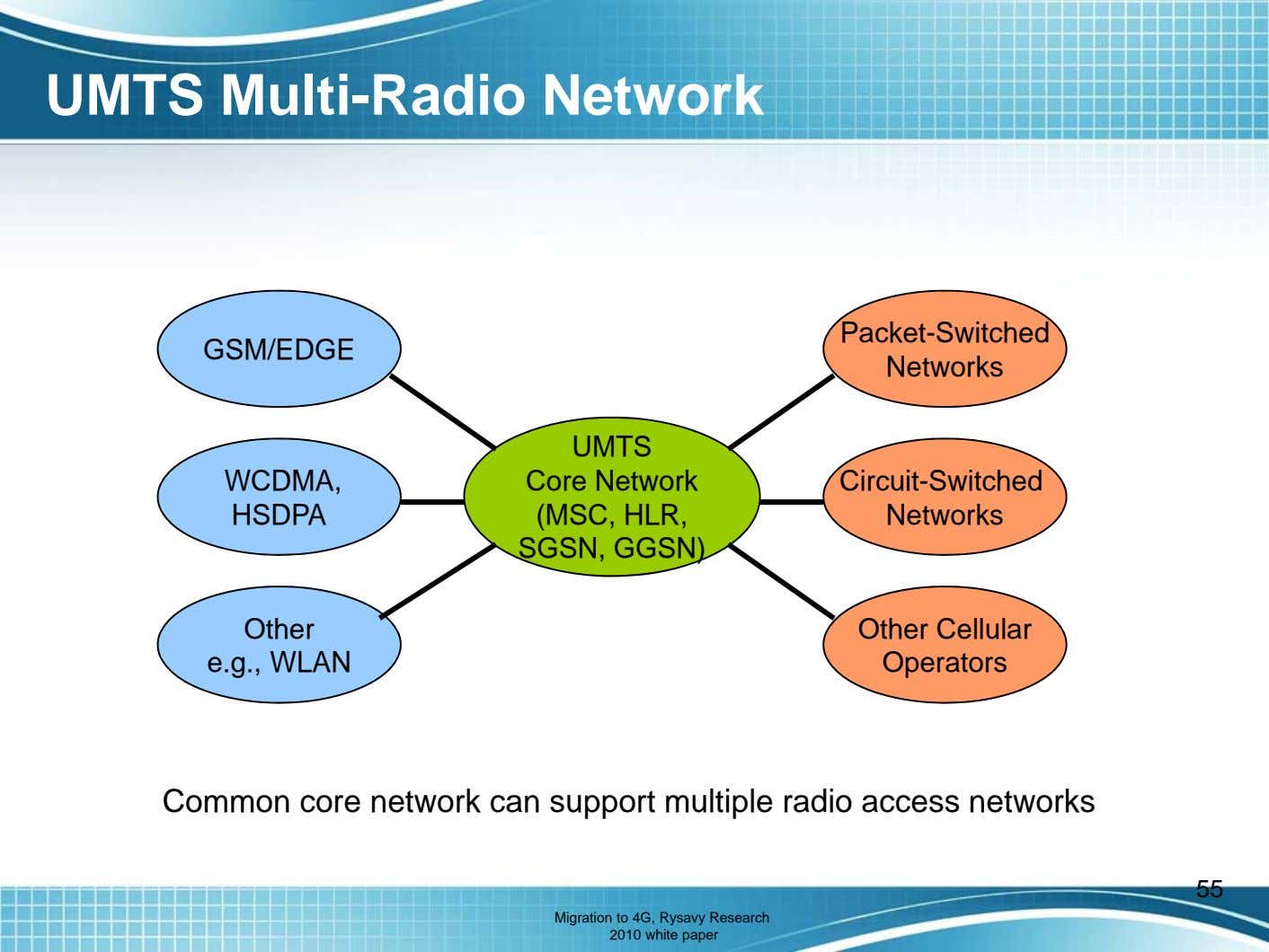 UMTS Multi-Radio Network Packet-Switched GSM/EDGE Networks WCDMA, UMTS Core Network (MSC, HLR, SGSN, GGSN)