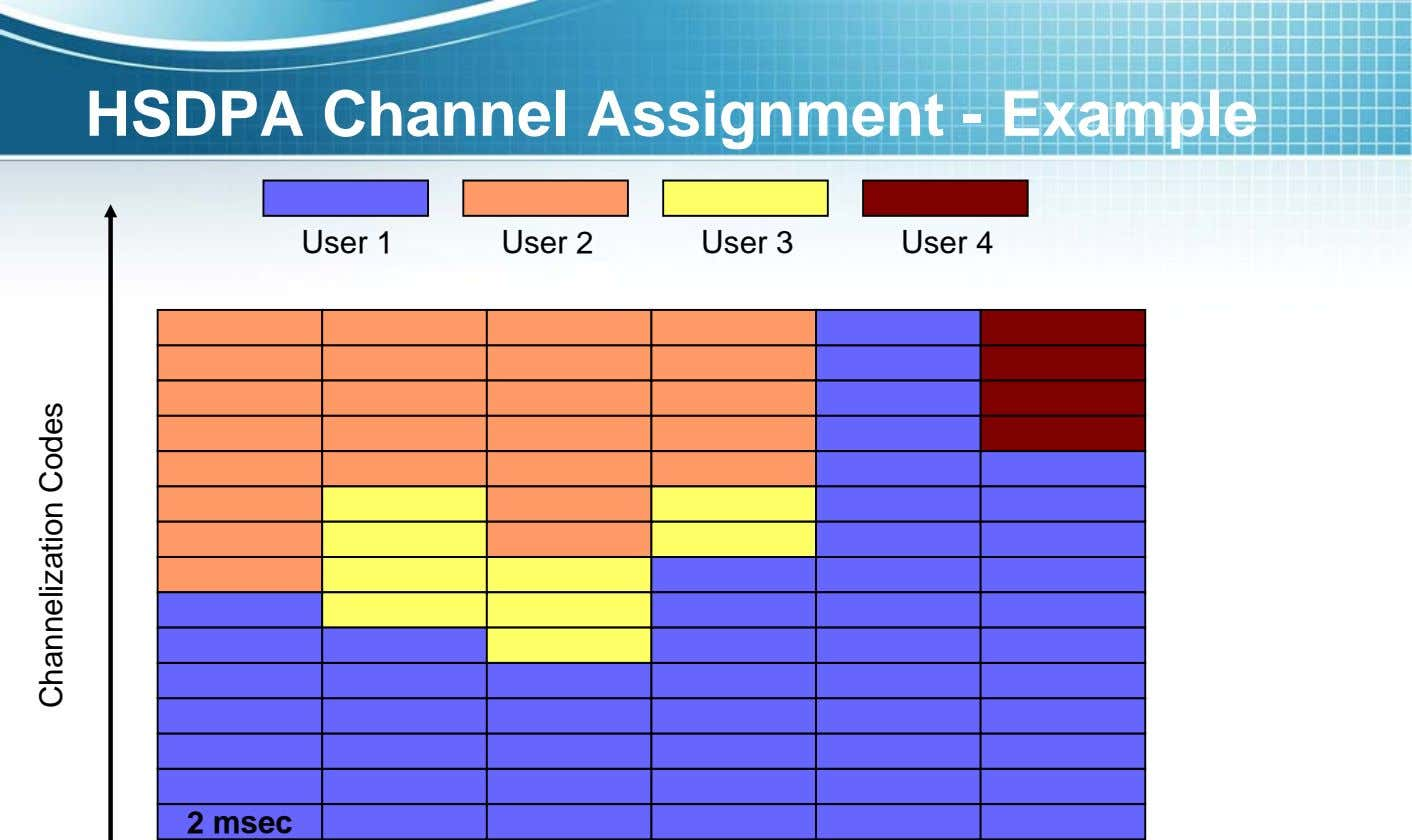 HSDPA Channel Assignment - Example User 1 User 2 User 3 User 4 2 msec