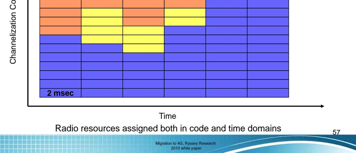 Time Radio resources assigned both in code and time domains 57 Migration to 4G, Rysavy