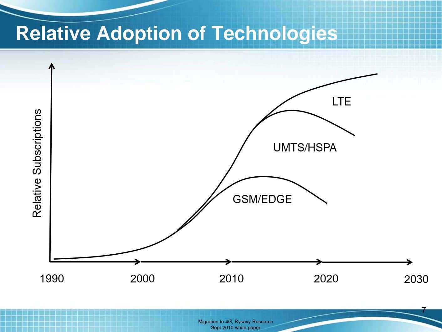 Relative Adoption of Technologies LTE UMTS/HSPA GSM/EDGE 1990 2000 2010 2020 2030 7 Migration to