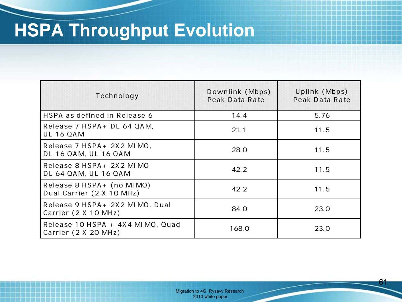 HSPA Throughput Evolution Technology Downlink (Mbps) Peak Data Rate Uplink (Mbps) Peak Data Rate HSPA