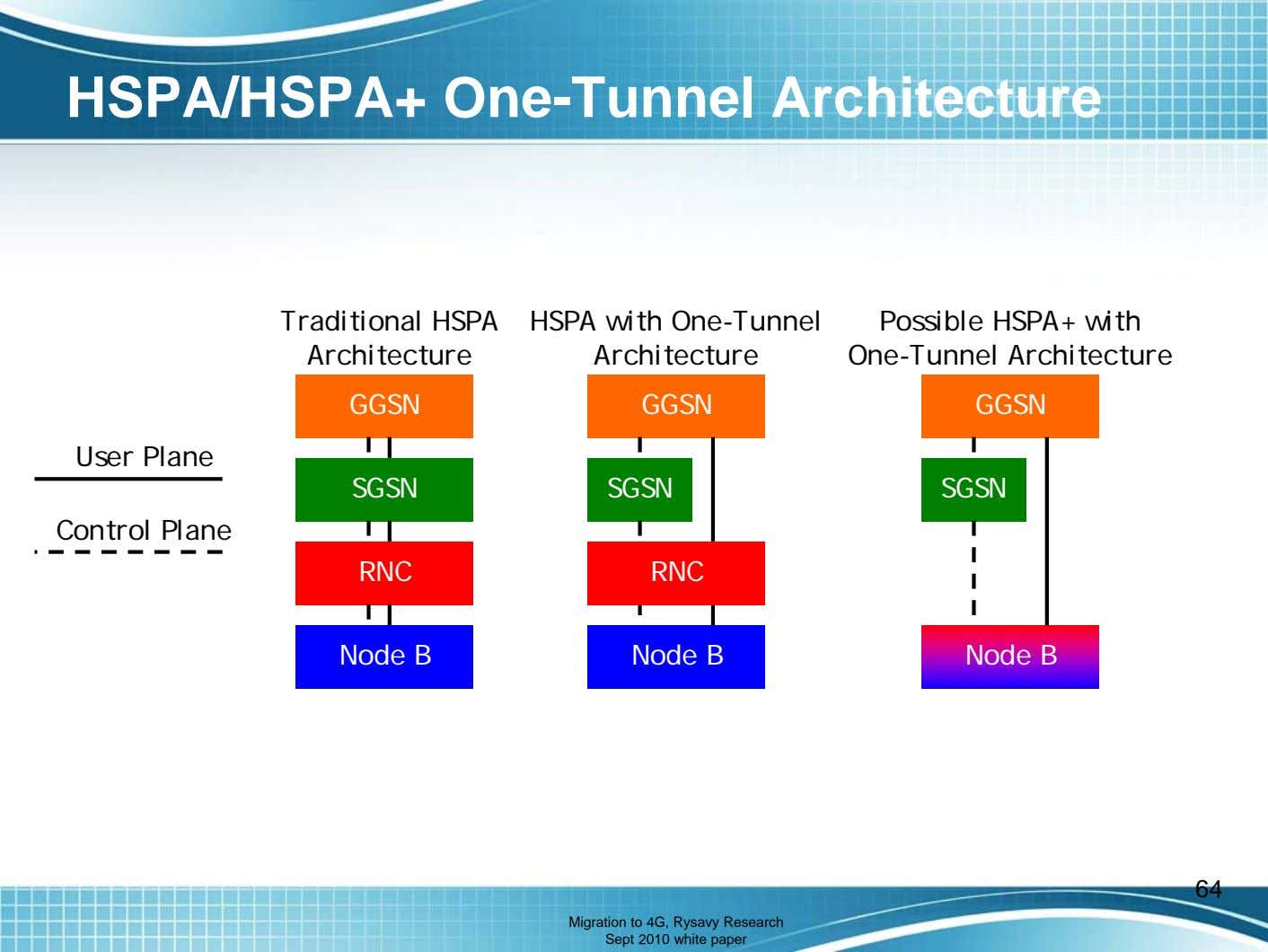HSPA/HSPA+ One-Tunnel Architecture Traditional HSPA Architecture HSPA with One-Tunnel Architecture Possible HSPA+