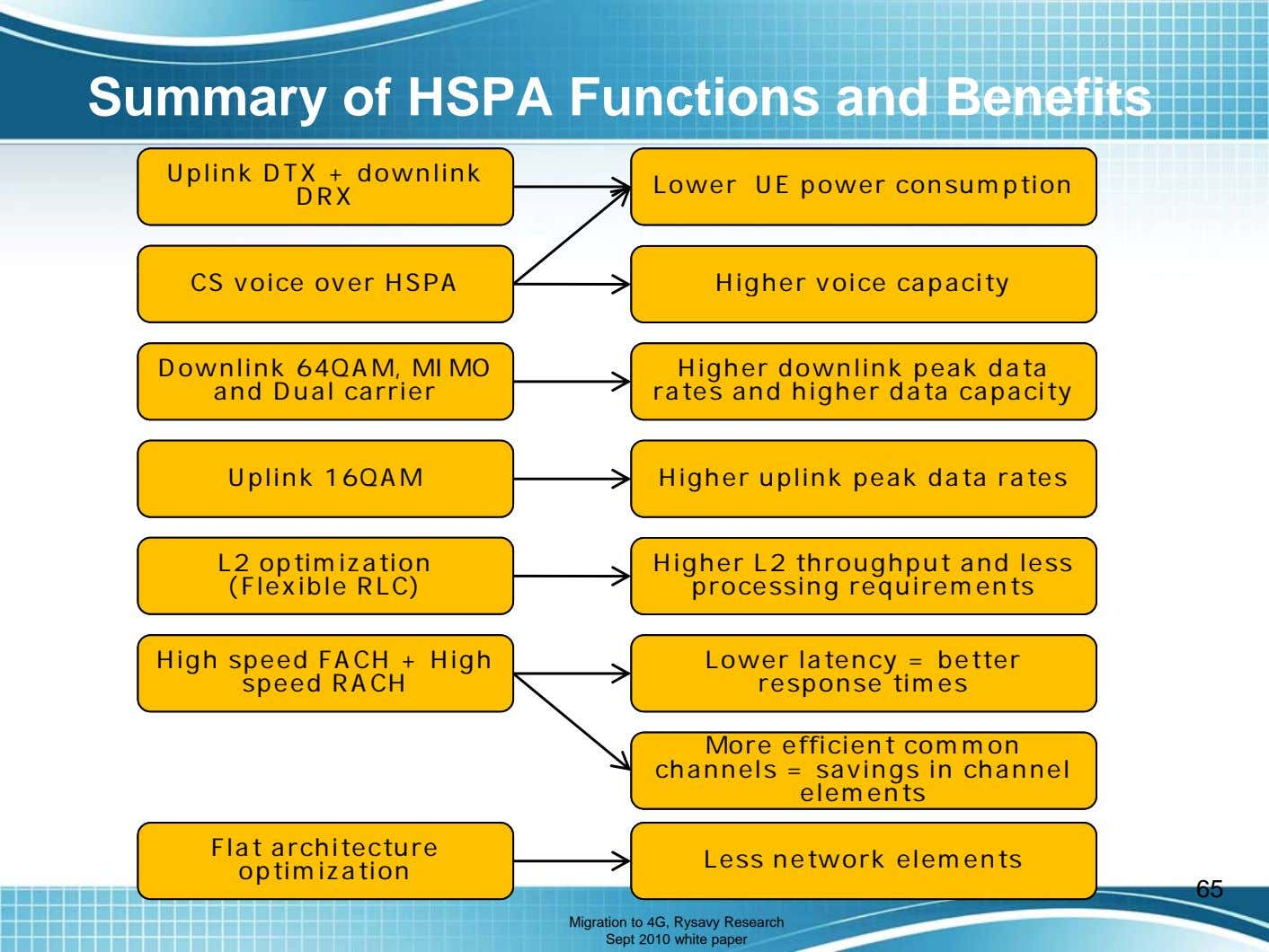 Summary of HSPA Functions and Benefits Uplink DTX + downlink DRX Lower UE power consumption