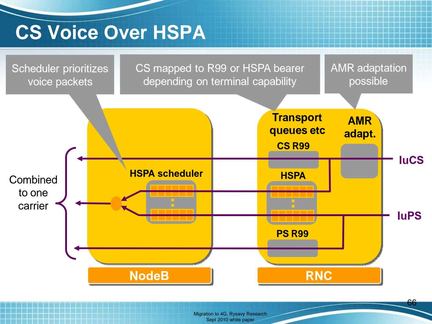 CS Voice Over HSPA Scheduler prioritizes voice packets CS mapped to R99 or HSPA bearer