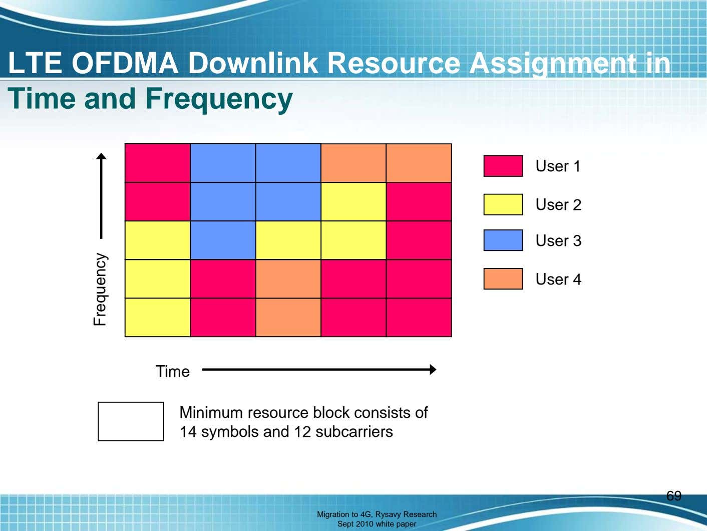LTE OFDMA Downlink Resource Assignment in Time and Frequency User 1 User 2 User 3