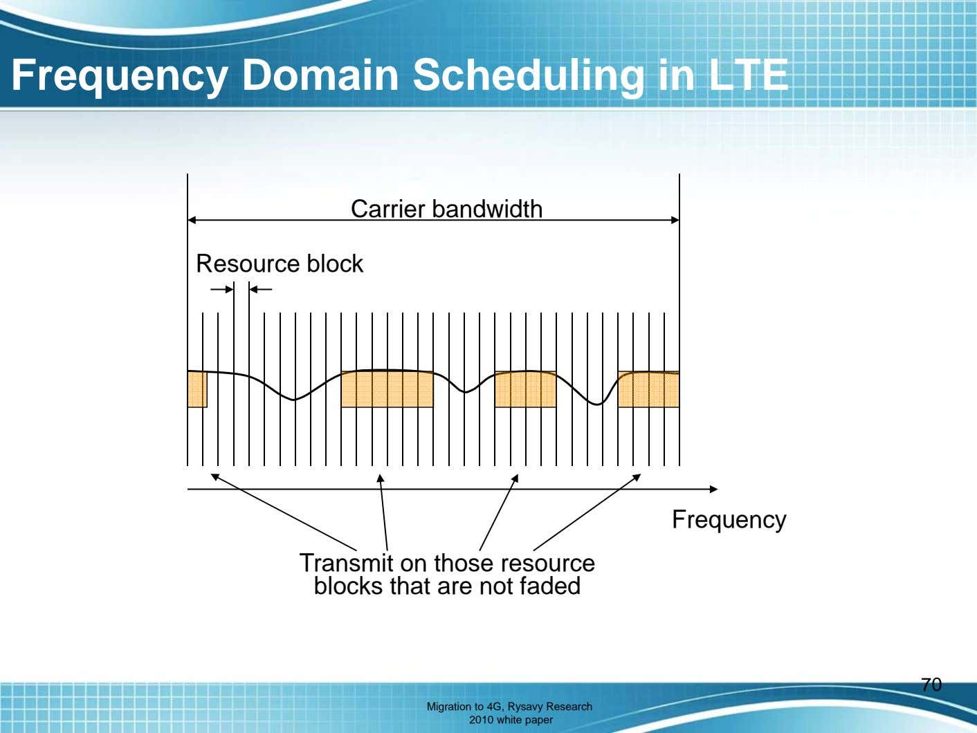Frequency Domain Scheduling in LTE C arr er i b an d w idth Resource