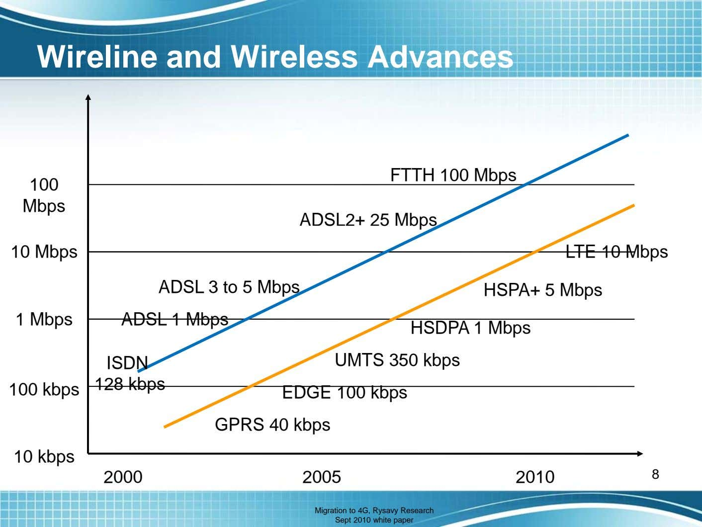 Wireline and Wireless Advances FTTH 100 Mbps 100 Mbps ADSL2+ 25 Mbps 10 Mbps LTE